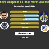 Dieter Villalpando vs Lucas Martin Villafanez h2h player stats