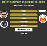 Dieter Villalpando vs Eduardo Del Angel h2h player stats