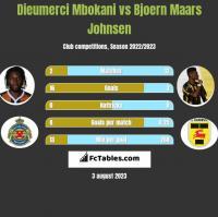 Dieumerci Mbokani vs Bjoern Maars Johnsen h2h player stats