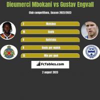 Dieumerci Mbokani vs Gustav Engvall h2h player stats