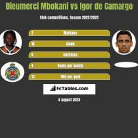 Dieumerci Mbokani vs Igor de Camargo h2h player stats