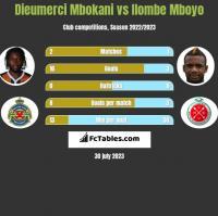 Dieumerci Mbokani vs Ilombe Mboyo h2h player stats