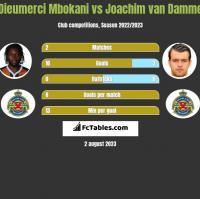 Dieumerci Mbokani vs Joachim van Damme h2h player stats