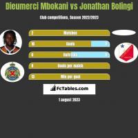 Dieumerci Mbokani vs Jonathan Bolingi h2h player stats