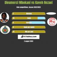 Dieumerci Mbokani vs Kaveh Rezaei h2h player stats