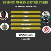 Dieumerci Mbokani vs Kristof D'Haene h2h player stats