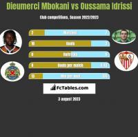 Dieumerci Mbokani vs Oussama Idrissi h2h player stats