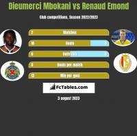 Dieumerci Mbokani vs Renaud Emond h2h player stats