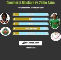 Dieumerci Mbokani vs Zinho Gano h2h player stats