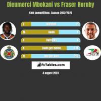 Dieumerci Mbokani vs Fraser Hornby h2h player stats