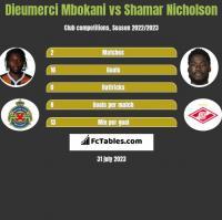 Dieumerci Mbokani vs Shamar Nicholson h2h player stats