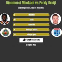 Dieumerci Mbokani vs Ferdy Druijf h2h player stats