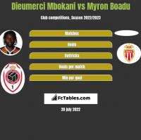 Dieumerci Mbokani vs Myron Boadu h2h player stats