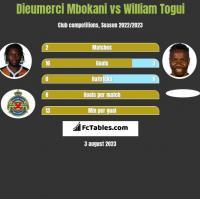 Dieumerci Mbokani vs William Togui h2h player stats