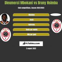 Dieumerci Mbokani vs Bruny Nsimba h2h player stats