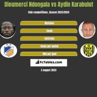 Dieumerci Ndongala vs Aydin Karabulut h2h player stats