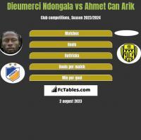 Dieumerci Ndongala vs Ahmet Can Arik h2h player stats
