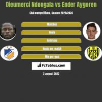 Dieumerci Ndongala vs Ender Aygoren h2h player stats