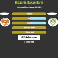 Digao vs Hakan Baris h2h player stats