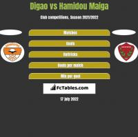 Digao vs Hamidou Maiga h2h player stats