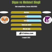 Digao vs Mehmet Dingil h2h player stats