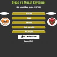Digao vs Mesut Caytemel h2h player stats