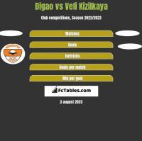 Digao vs Veli Kizilkaya h2h player stats