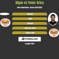 Digao vs Yener Arica h2h player stats