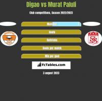 Digao vs Murat Paluli h2h player stats