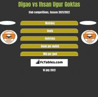 Digao vs Ihsan Ugur Goktas h2h player stats