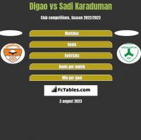 Digao vs Sadi Karaduman h2h player stats