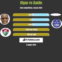 Digao vs Danilo h2h player stats