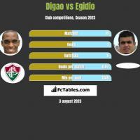 Digao vs Egidio h2h player stats