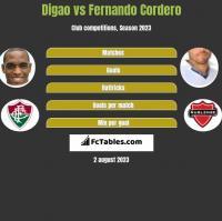 Digao vs Fernando Cordero h2h player stats