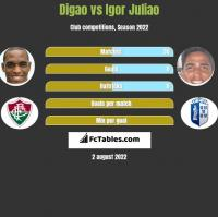 Digao vs Igor Juliao h2h player stats