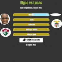 Digao vs Lucas h2h player stats