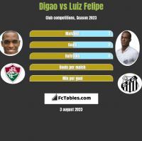 Digao vs Luiz Felipe h2h player stats