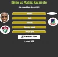 Digao vs Matias Navarrete h2h player stats