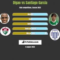 Digao vs Santiago Garcia h2h player stats