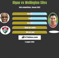Digao vs Wellington Silva h2h player stats