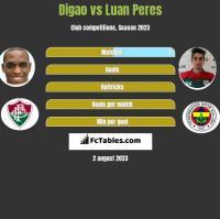 Digao vs Luan Peres h2h player stats