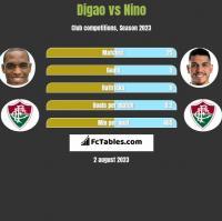 Digao vs Nino h2h player stats