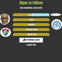 Digao vs Edilson h2h player stats