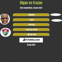 Digao vs Frazan h2h player stats