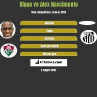 Digao vs Alex Nascimento h2h player stats