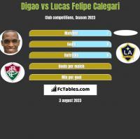 Digao vs Lucas Felipe Calegari h2h player stats