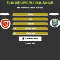 Dijan Vukojevic vs Lukas Janosik h2h player stats