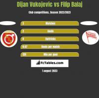 Dijan Vukojevic vs Filip Balaj h2h player stats