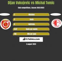Dijan Vukojevic vs Michal Tomic h2h player stats
