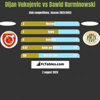 Dijan Vukojevic vs Dawid Kurminowski h2h player stats